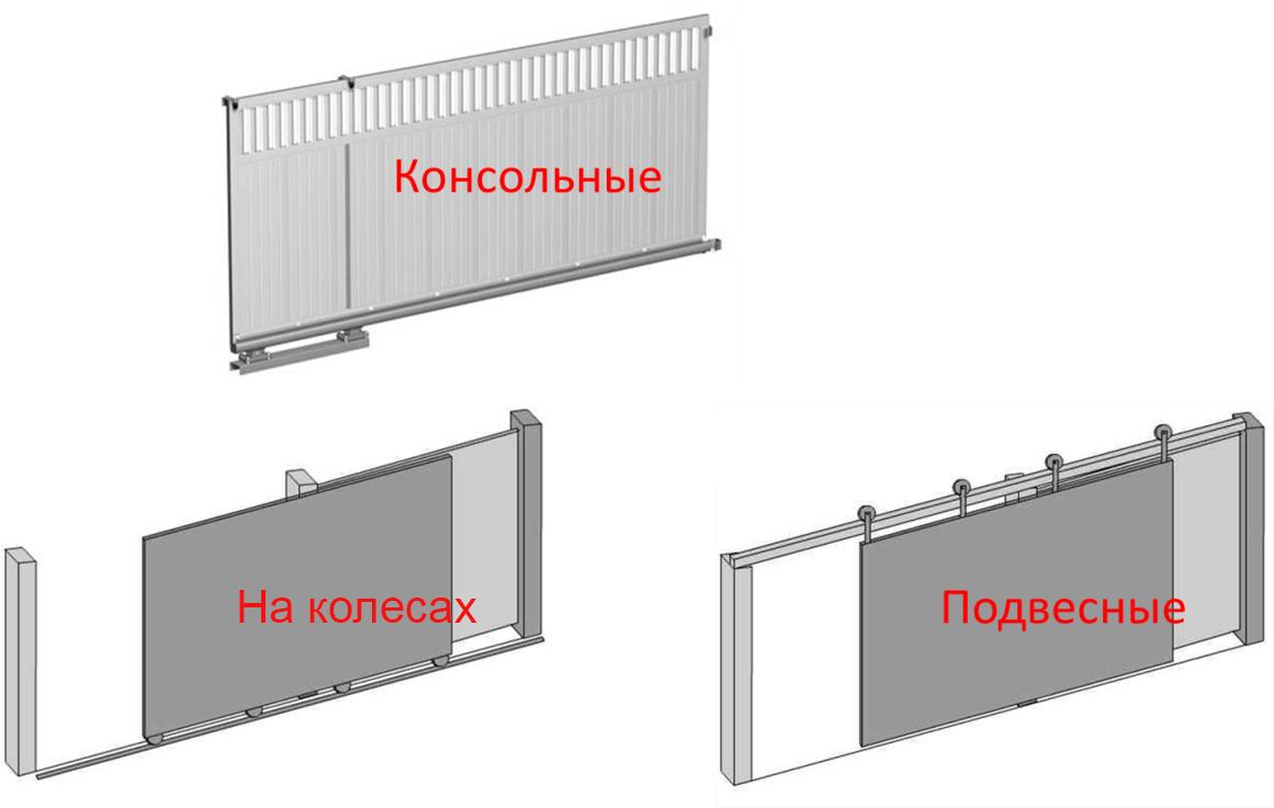 Типы открывания автоматических дверей