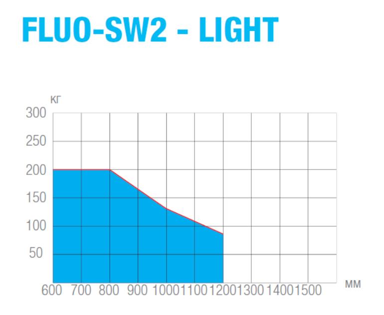График зависимости максимального веса створки автоматической двери FLUO-SW2 от ширины