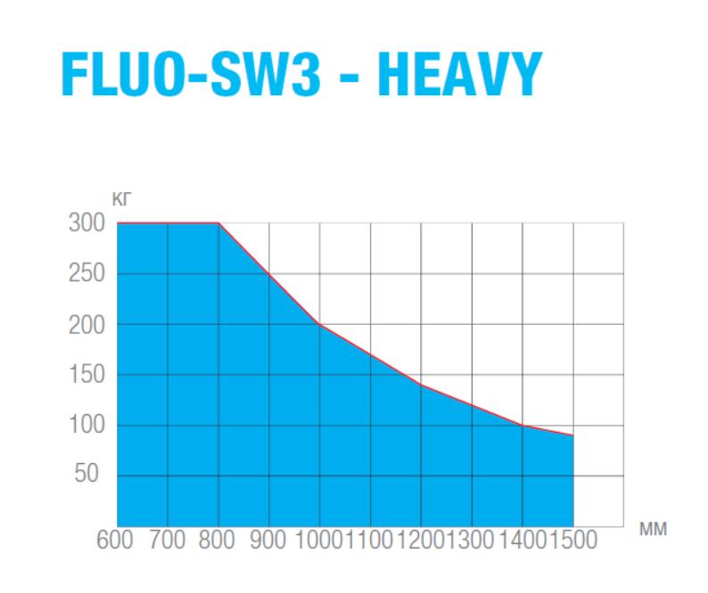 График зависимости максимального веса створки автоматической двери FLUO-SW3 от ширины