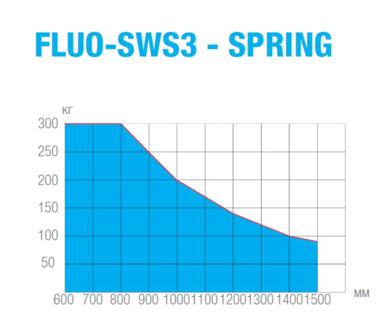 График зависимости максимального веса створки автоматической двери FLUO-SWS3 от ширины
